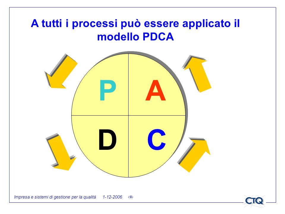 Impresa e sistemi di gestione per la qualità 1-12-2006 22 P DC A A tutti i processi può essere applicato il modello PDCA