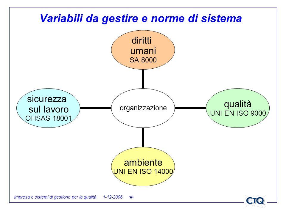 Impresa e sistemi di gestione per la qualità 1-12-2006 6 Variabili da gestire e norme di sistema organizzazione diritti umani SA 8000 qualità UNI EN I
