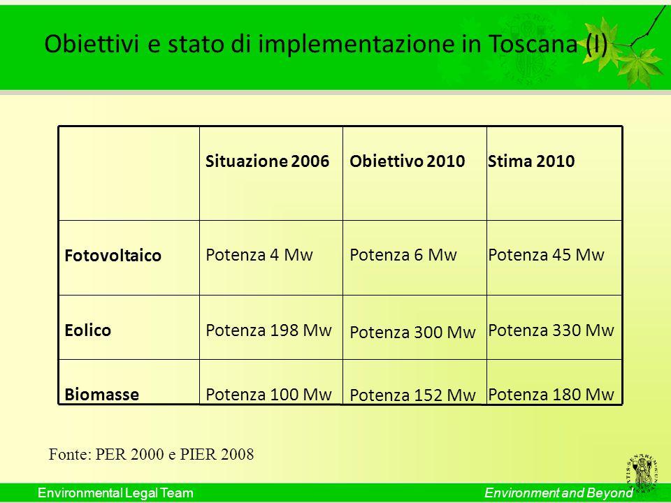 Environmental Legal TeamEnvironment and Beyond Situazione 2006 Obiettivo 2010 Stima 2010 Fotovoltaico Potenza 4 MwPotenza 6 MwPotenza 45 Mw EolicoPote