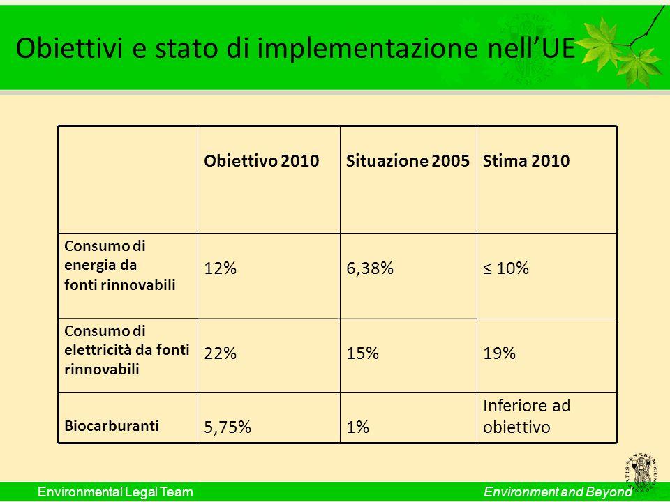 Environmental Legal TeamEnvironment and Beyond Obiettivi e stato di implementazione nellUE Obiettivo 2010Situazione 2005Stima 2010 Consumo di energia