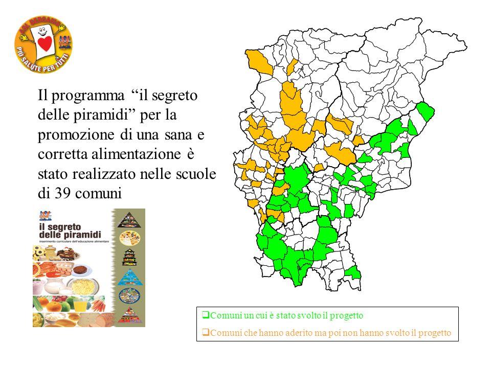 Il programma il segreto delle piramidi per la promozione di una sana e corretta alimentazione è stato realizzato nelle scuole di 39 comuni Comuni un cui è stato svolto il progetto Comuni che hanno aderito ma poi non hanno svolto il progetto