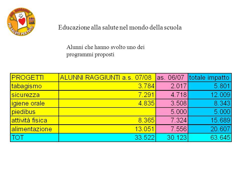 Educazione alla salute nel mondo della scuola Alunni che hanno svolto uno dei programmi proposti
