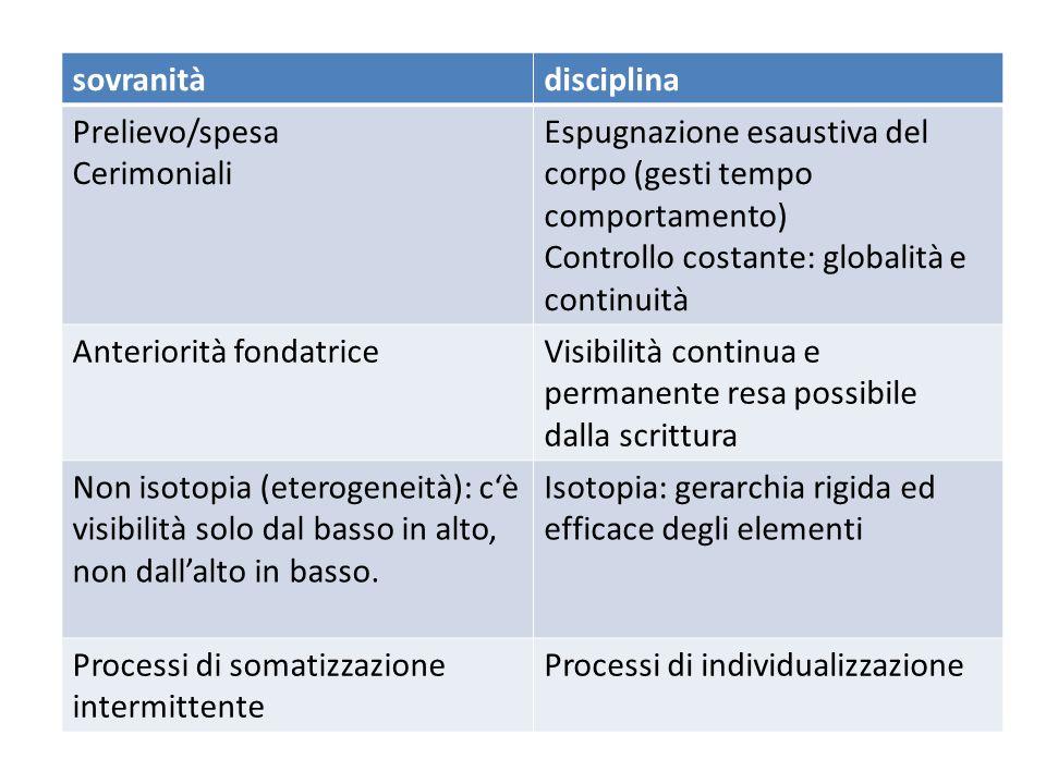 sovranitàdisciplina Prelievo/spesa Cerimoniali Espugnazione esaustiva del corpo (gesti tempo comportamento) Controllo costante: globalità e continuità