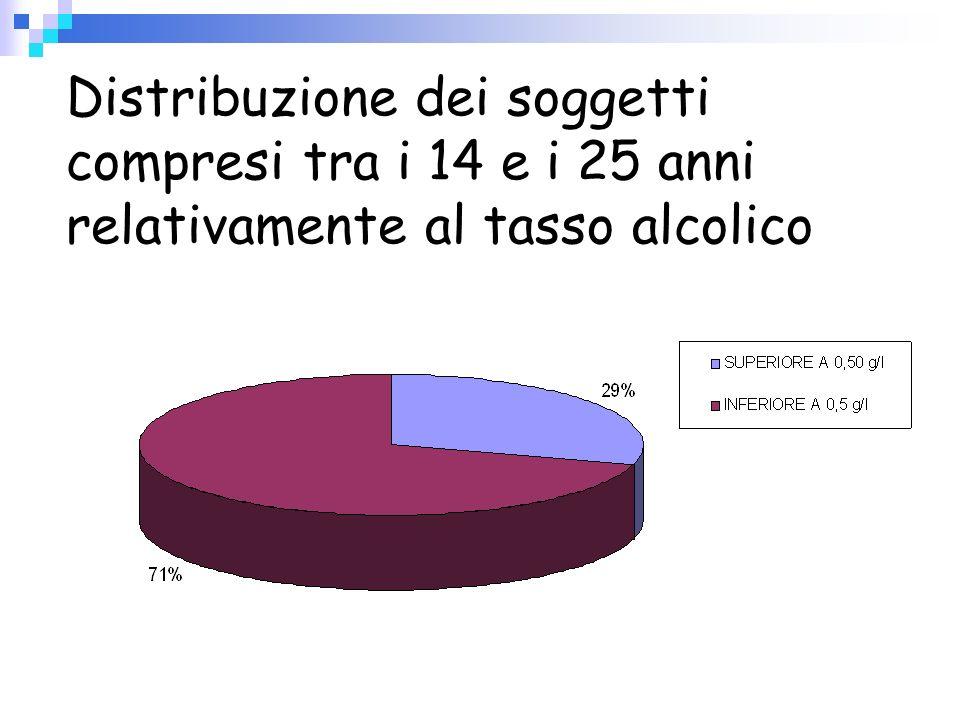 Distribuzione dei soggetti compresi tra i 14 e i 25 anni relativamente al tasso alcolico