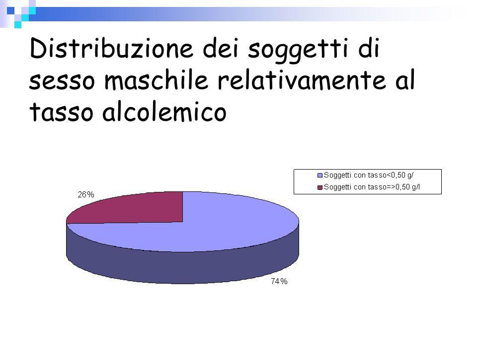 Distribuzione dei soggetti di sesso maschile relativamente al tasso alcolemico