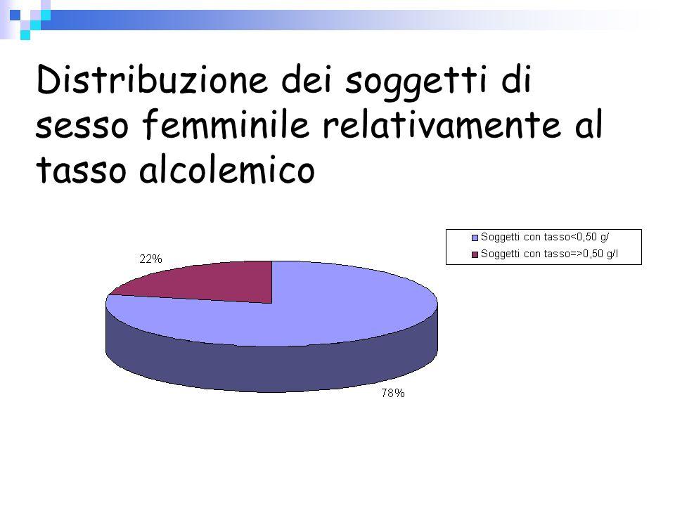 Distribuzione dei soggetti di sesso femminile relativamente al tasso alcolemico