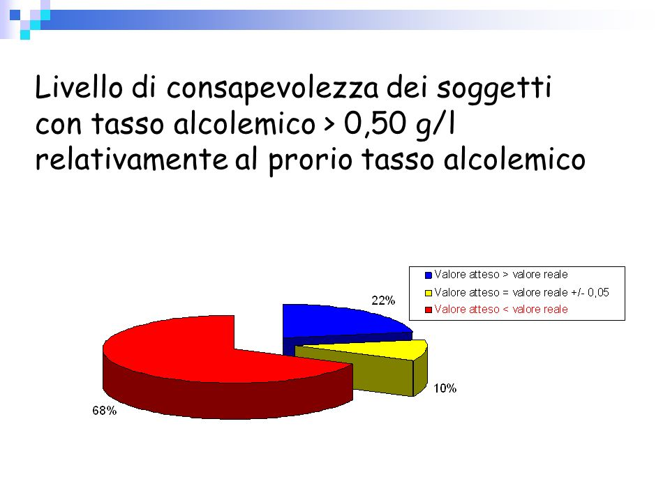 Livello di consapevolezza dei soggetti con tasso alcolemico > 0,50 g/l relativamente al prorio tasso alcolemico
