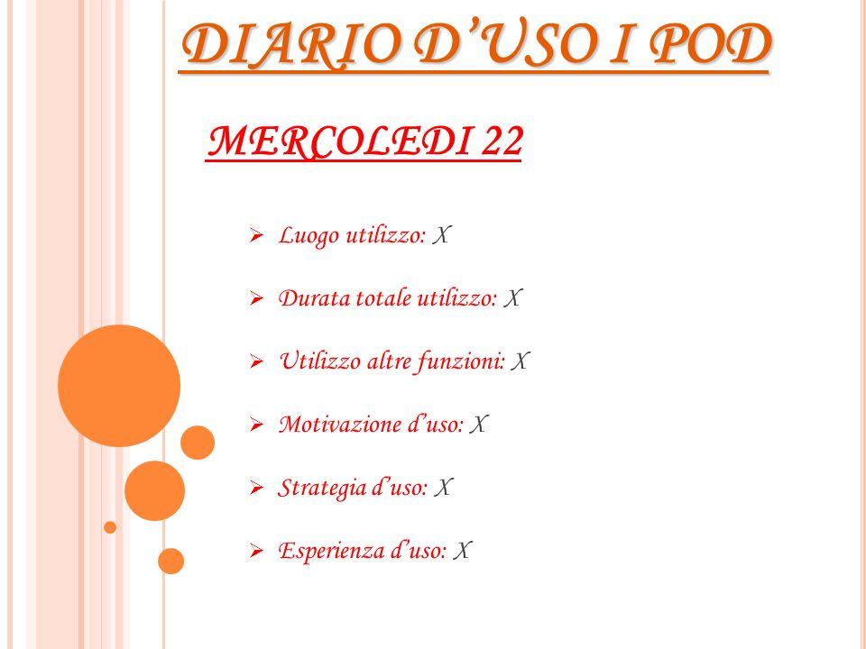 DIARIO DUSO I POD MERCOLEDI 22 Luogo utilizzo: X Durata totale utilizzo: X Utilizzo altre funzioni: X Motivazione duso: X Strategia duso: X Esperienza