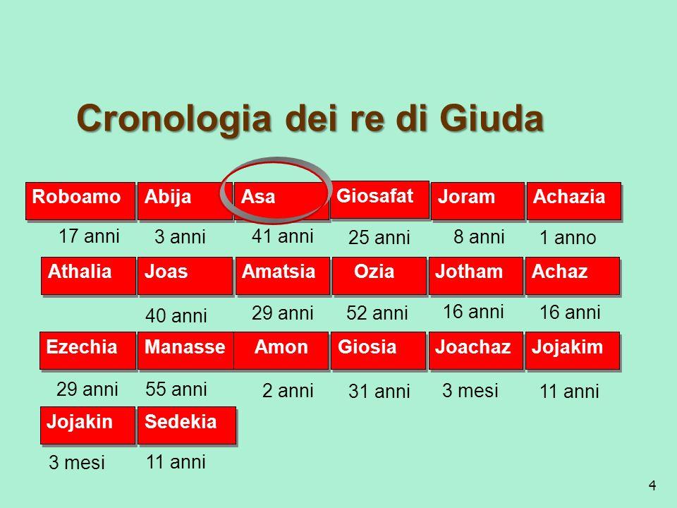 4 17 anni 3 anni8 anni 1 anno 41 anni 25 anni Cronologia dei re di Giuda Cronologia dei re di Giuda Roboamo Abija Asa Giosafat Joram Achazia 40 anni 1