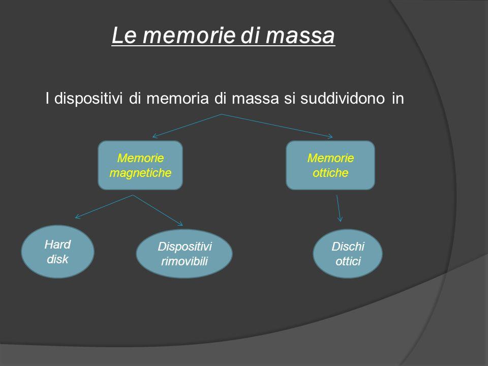 Le memorie di massa I dispositivi di memoria di massa si suddividono in Memorie magnetiche Memorie ottiche Hard disk Dispositivi rimovibili Dischi ott
