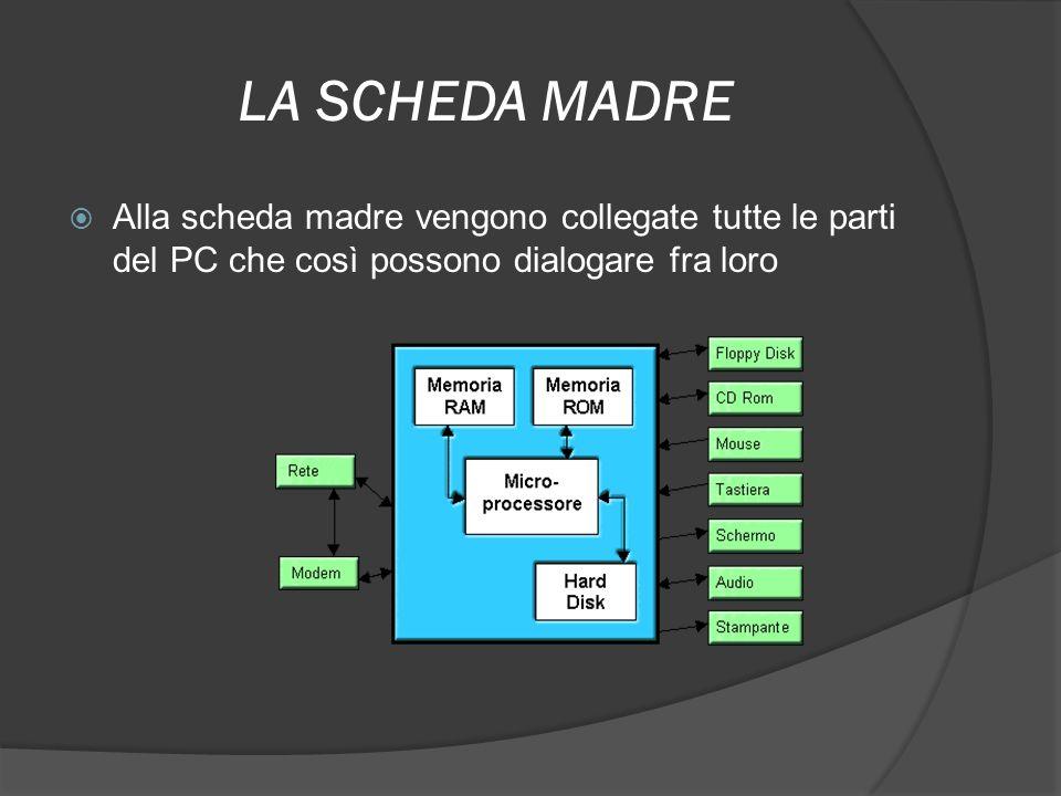 LA SCHEDA MADRE Alla scheda madre vengono collegate tutte le parti del PC che così possono dialogare fra loro