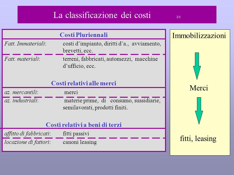 La classificazione dei costi 2/1 Costi Pluriennali Fatt.