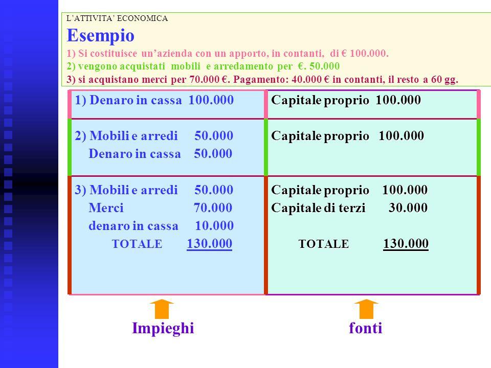 LATTIVITA ECONOMICA Esempio 1) Si costituisce unazienda con un apporto, in contanti, di 100.000.