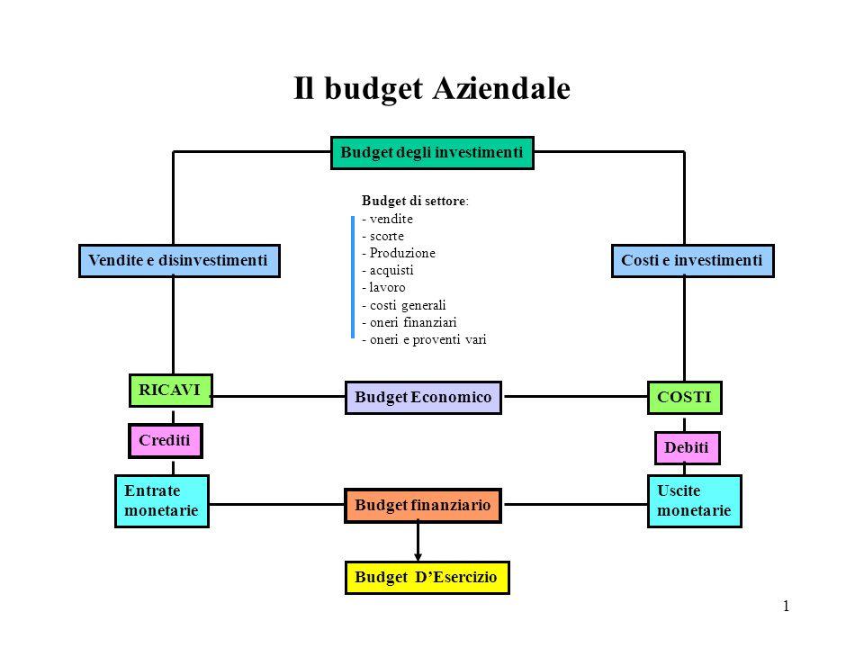 1 Il budget Aziendale Budget degli investimenti Budget Economico Budget DEsercizio Budget di settore: - vendite - scorte - Produzione - acquisti - lav