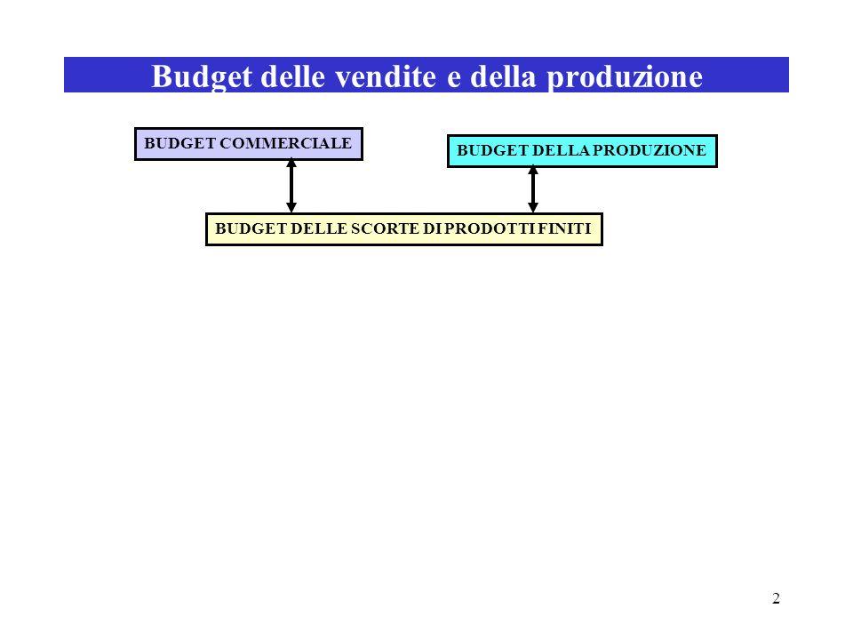 2 Budget delle vendite e della produzione BUDGET COMMERCIALE BUDGET DELLA PRODUZIONE BUDGET DELLE SCORTE DI PRODOTTI FINITI