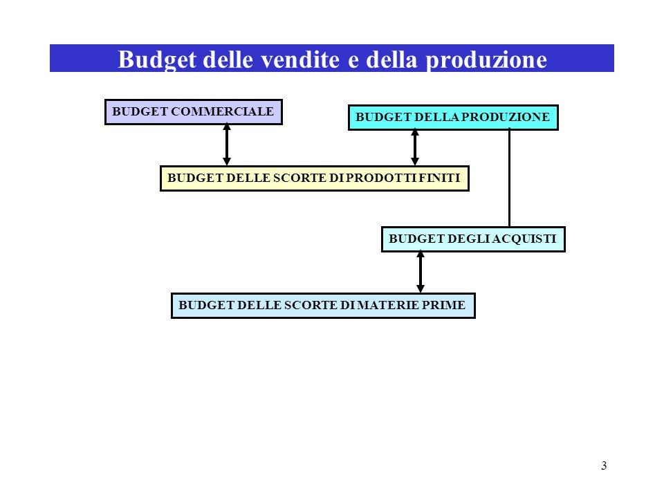 3 Budget delle vendite e della produzione BUDGET COMMERCIALE BUDGET DELLA PRODUZIONE BUDGET DELLE SCORTE DI PRODOTTI FINITI BUDGET DELLE SCORTE DI MAT