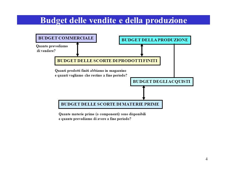 4 Budget delle vendite e della produzione BUDGET COMMERCIALE BUDGET DELLA PRODUZIONE BUDGET DELLE SCORTE DI PRODOTTI FINITI BUDGET DELLE SCORTE DI MAT