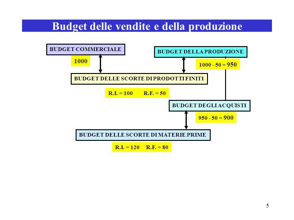 5 Budget delle vendite e della produzione BUDGET COMMERCIALE BUDGET DELLA PRODUZIONE BUDGET DELLE SCORTE DI PRODOTTI FINITI BUDGET DELLE SCORTE DI MAT