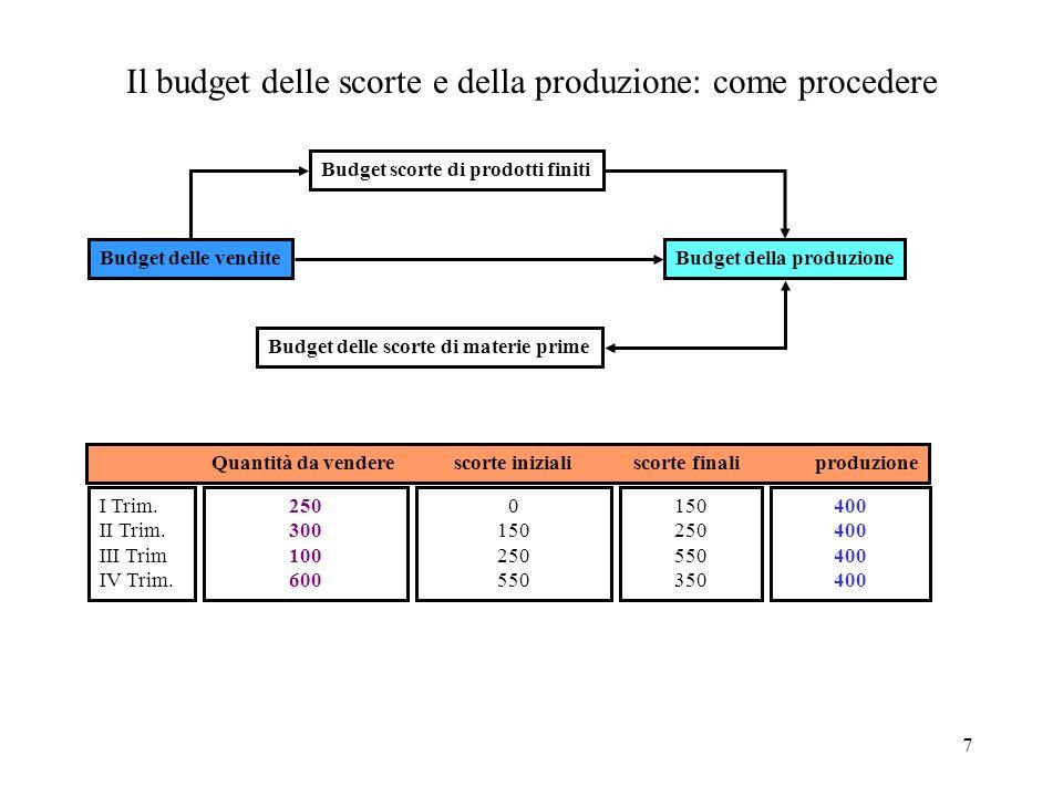 7 Il budget delle scorte e della produzione: come procedere Budget delle vendite Budget scorte di prodotti finiti Budget delle scorte di materie prime