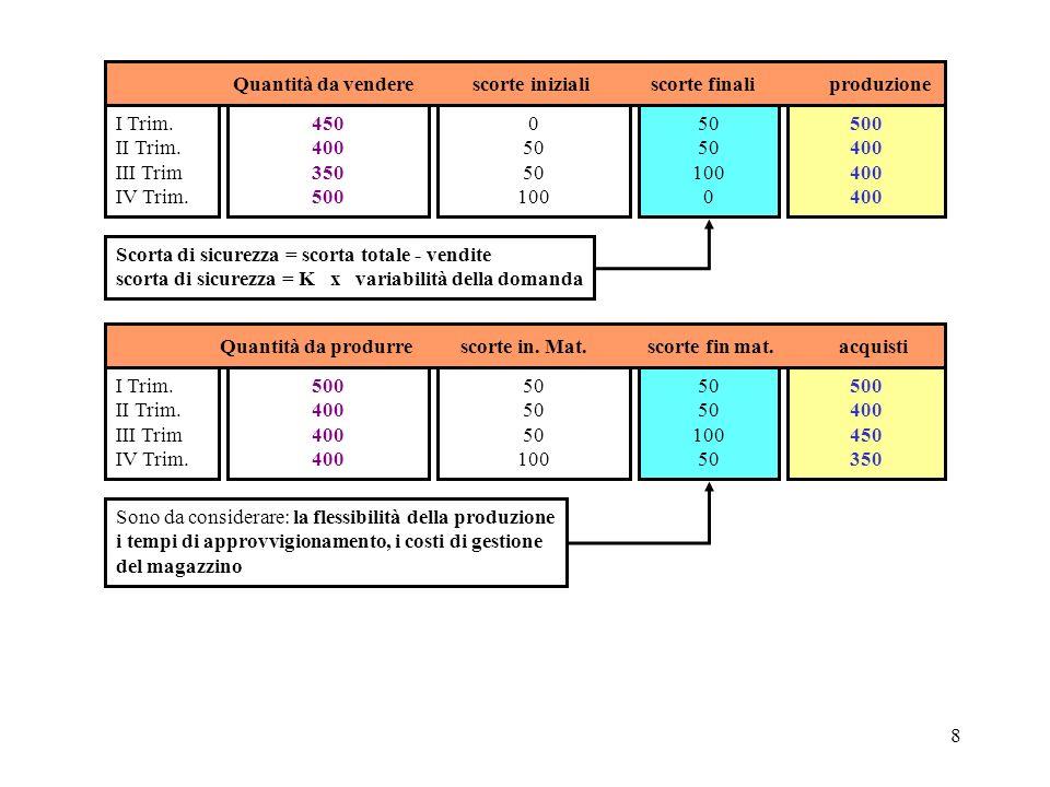 8 Quantità da vendere scorte iniziali scorte finali produzione I Trim. II Trim. III Trim IV Trim. 450 400 350 500 0 50 100 50 100 0 500 400 Quantità d