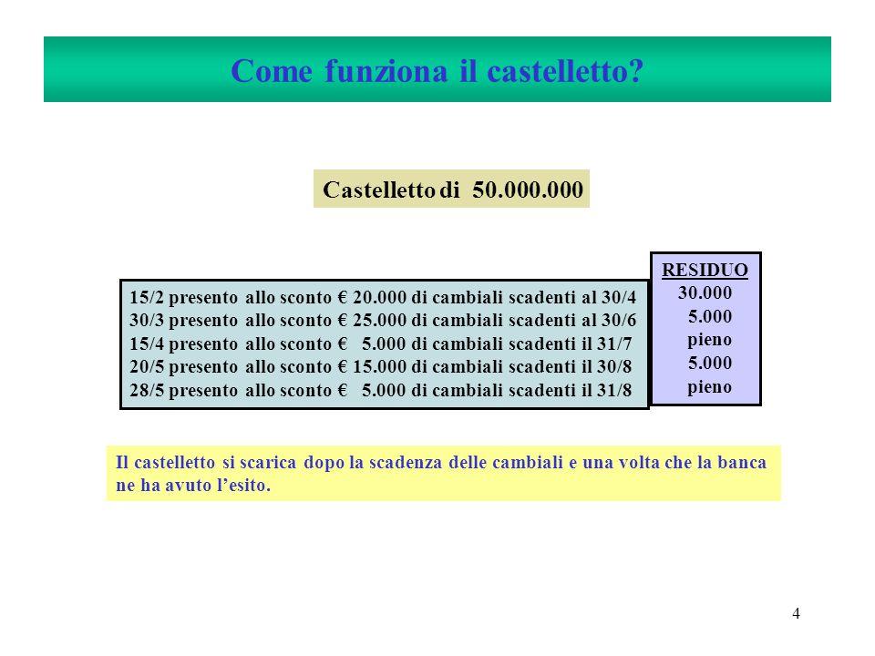 4 Come funziona il castelletto? Castelletto di 50.000.000 15/2 presento allo sconto 20.000 di cambiali scadenti al 30/4 30/3 presento allo sconto 25.0