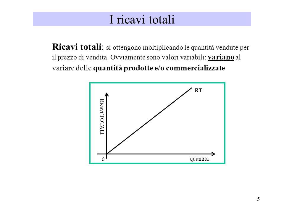 5 I ricavi totali Ricavi totali: si ottengono moltiplicando le quantità vendute per il prezzo di vendita. Ovviamente sono valori variabili: variano al