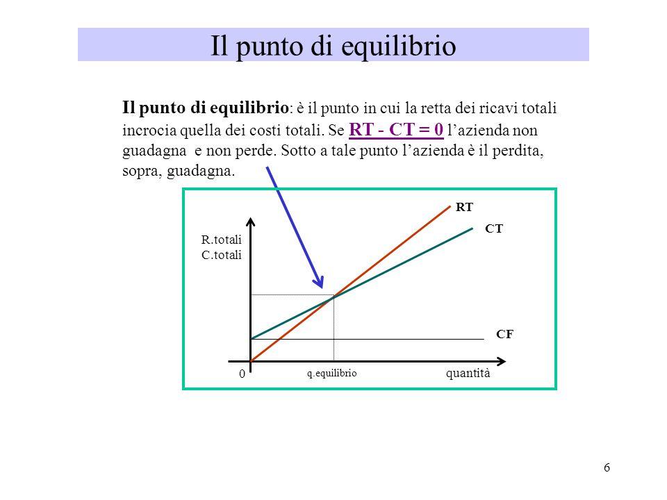 6 Il punto di equilibrio Il punto di equilibrio : è il punto in cui la retta dei ricavi totali incrocia quella dei costi totali. Se RT - CT = 0 lazien
