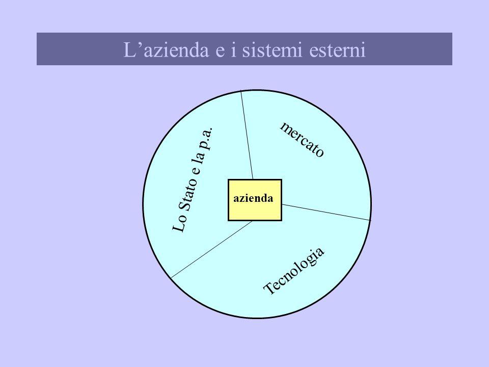 Lorganizzazione Dipartimento di Economia Aziendale IPSSCT Ceci sede coordinata di Cupra Marittima T W C