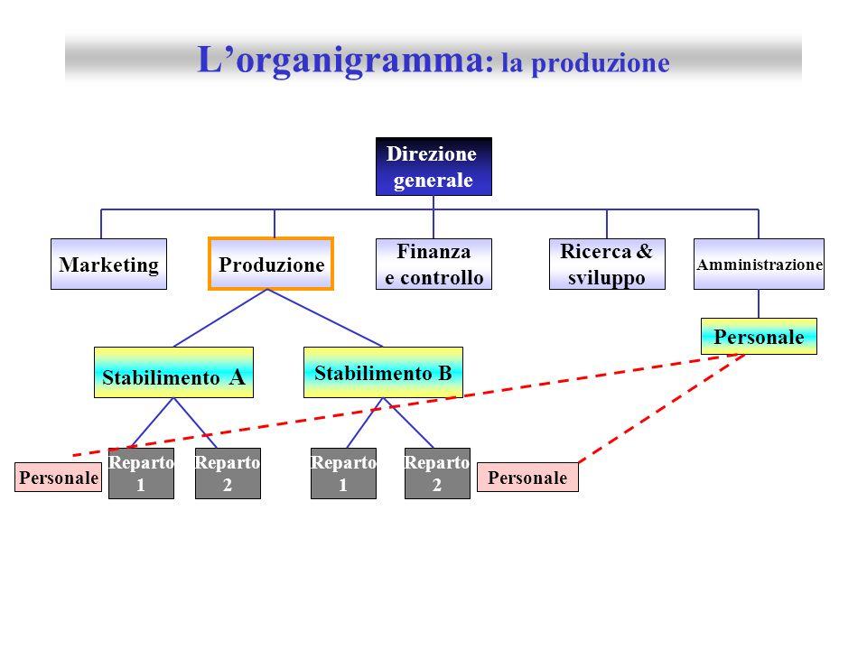 Lazienda e i sistemi esterni azienda Tecnologia mercato Lo Stato e la p.a.