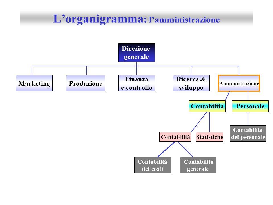 Lorganigramma : la produzione Direzione generale Finanza e controllo Stabilimento B Amministrazione Marketing Produzione Stabilimento A Ricerca & svil