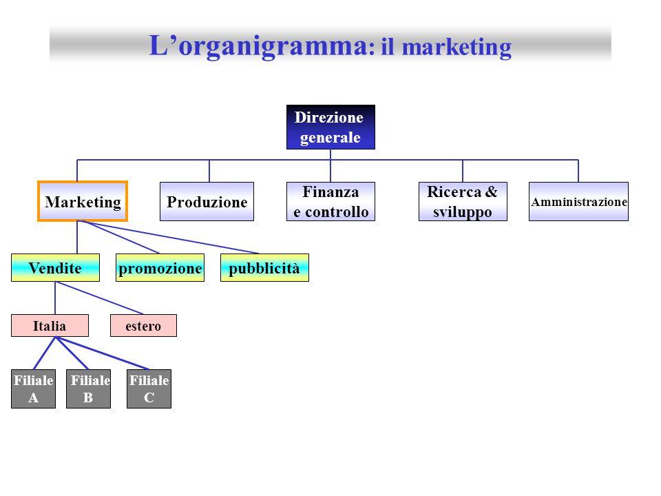 Direzione generale Finanza e controllo Contabilità Amministrazione Marketing Produzione Ricerca & sviluppo Contabilità dei costi Contabilità generale