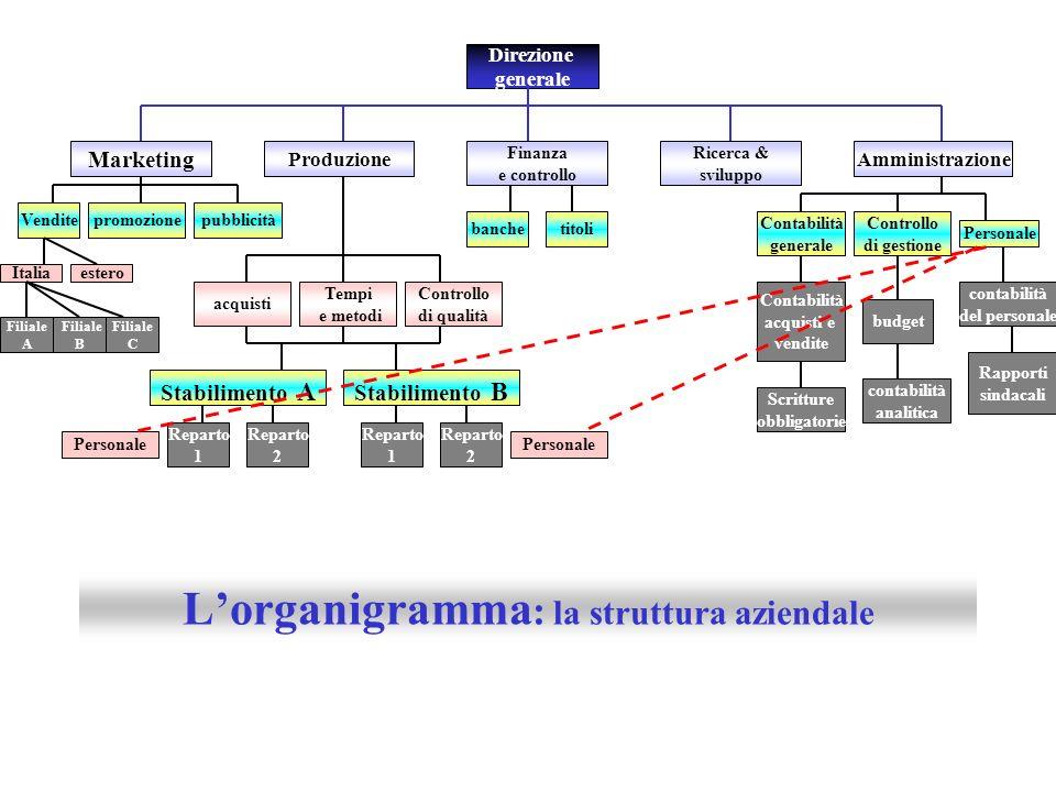 Direzione generale Finanza e controllo Vendite Amministrazione Marketing Produzione Ricerca & sviluppo Filiale A Filiale B promozione esteroItalia Fil