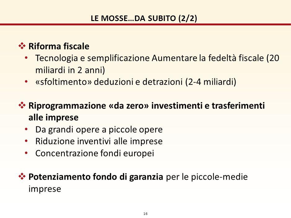 15 LE MOSSE…DA SUBITO (1/2) 100 Euro al mese, riduzione IRPEF su lavoratori di fascia di reddito medio-basse. Le coperture: 2013 (6 mesi): vendita azi