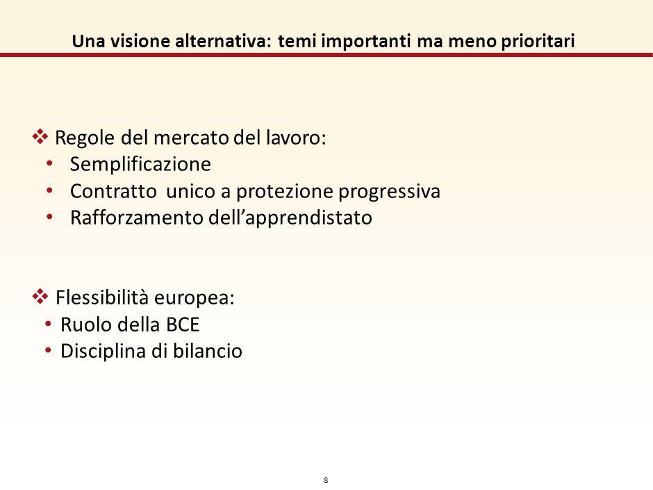 7 Una visione alternativa: i problemi/le opportunità (2/2) Spesa pubblica a bassa produttività Facilità di fare business: penultimi nel OECD Giustizia