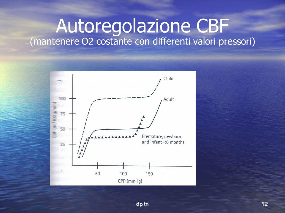 dp tn12 Autoregolazione CBF (mantenere O2 costante con differenti valori pressori)