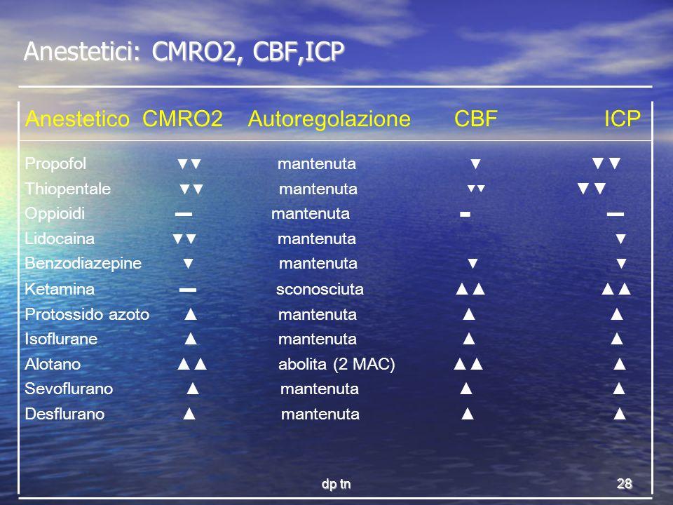 dp tn28 Anestetici: CMRO2, CBF,ICP Propofol mantenuta Thiopentale mantenuta Oppioidi mantenuta Lidocaina mantenuta Benzodiazepine mantenuta Ketamina s
