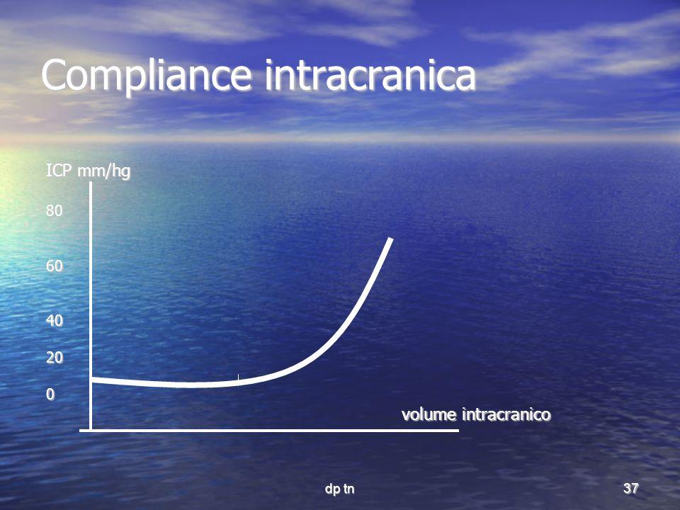 dp tn37 Compliance intracranica ICP mm/hg 806040200 volume intracranico volume intracranico