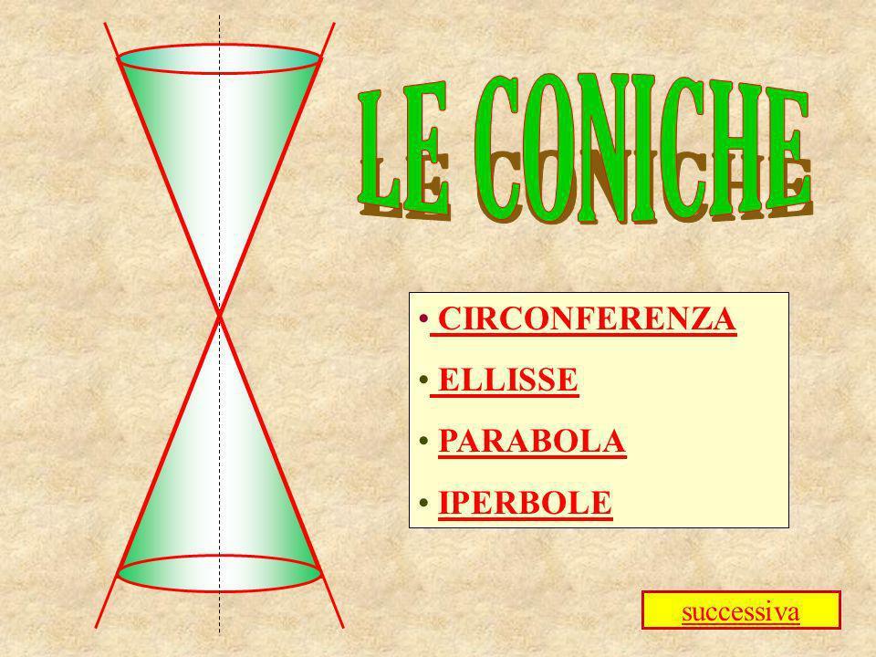 Circonferenza Ellisse Parabola Iperbole circonferenza ellisse parabola iperbole Vai a coniche