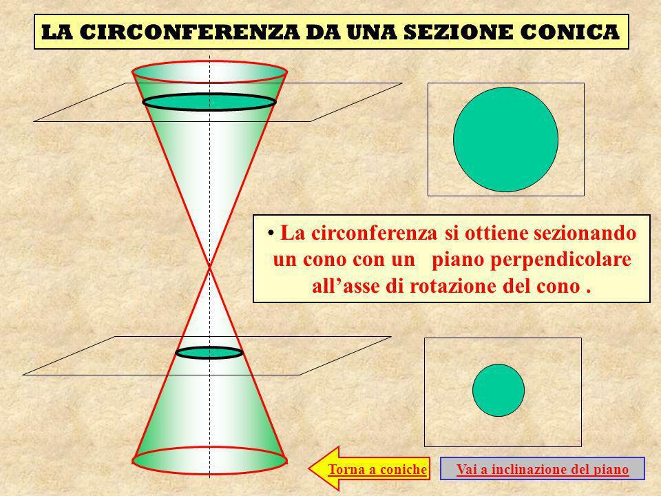 LA CIRCONFERENZA DA UNA SEZIONE CONICA La circonferenza si ottiene sezionando un cono con un piano perpendicolare allasse di rotazione del cono. Torna