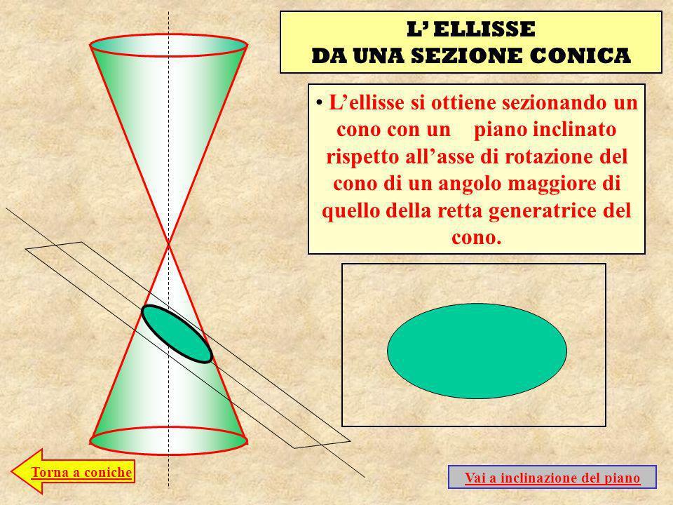 L ELLISSE DA UNA SEZIONE CONICA Lellisse si ottiene sezionando un cono con un piano inclinato rispetto allasse di rotazione del cono di un angolo maggiore di quello della retta generatrice del cono.
