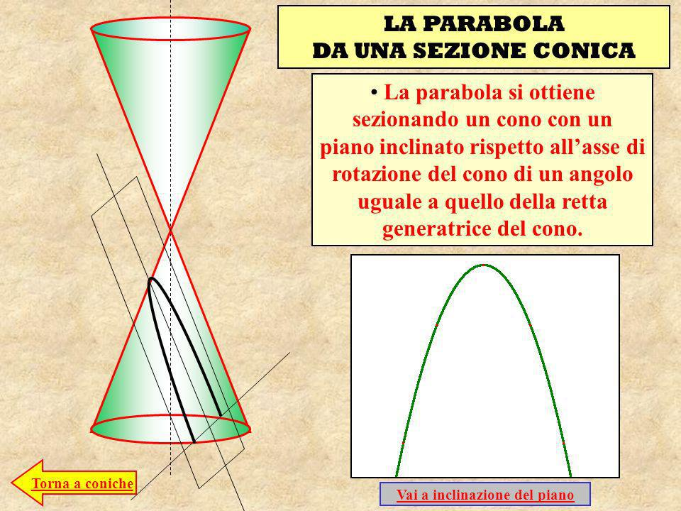 LA PARABOLA DA UNA SEZIONE CONICA La parabola si ottiene sezionando un cono con un piano inclinato rispetto allasse di rotazione del cono di un angolo uguale a quello della retta generatrice del cono.