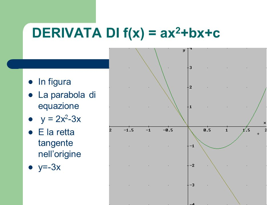 DERIVATA DI f(x) = ax 2 +bx+c In figura La parabola di equazione y = 2x 2 -3x E la retta tangente nellorigine y=-3x