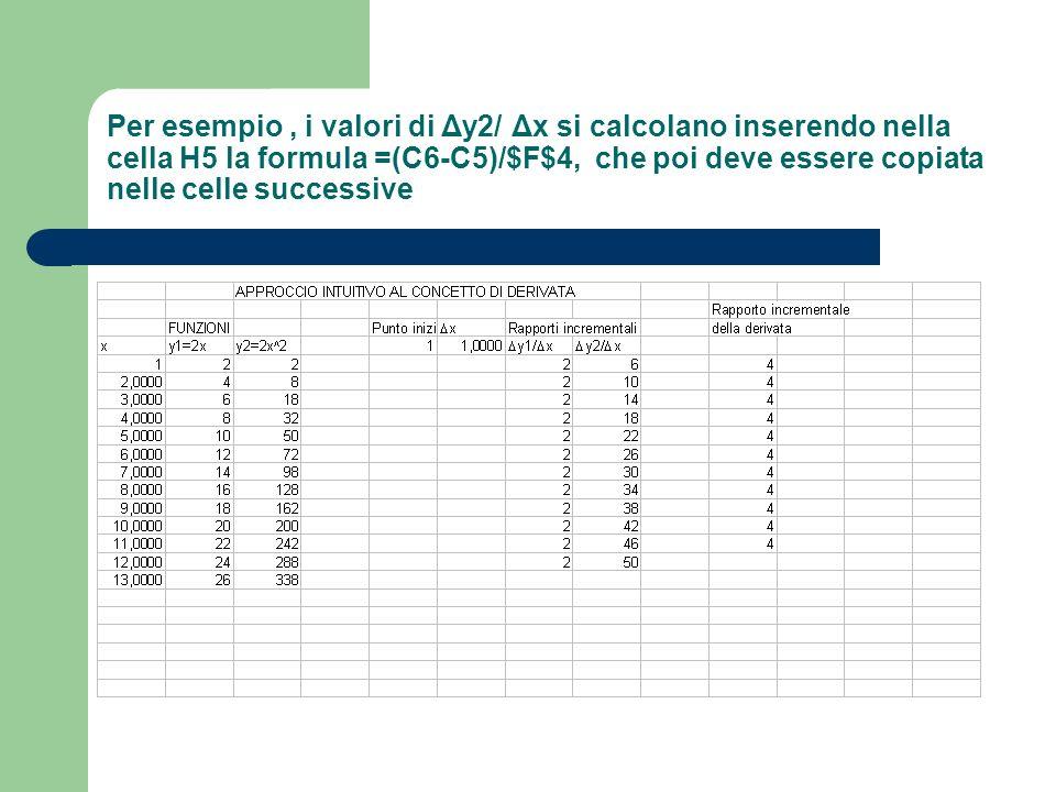 Per esempio, i valori di Δy2/ Δx si calcolano inserendo nella cella H5 la formula =(C6-C5)/$F$4, che poi deve essere copiata nelle celle successive