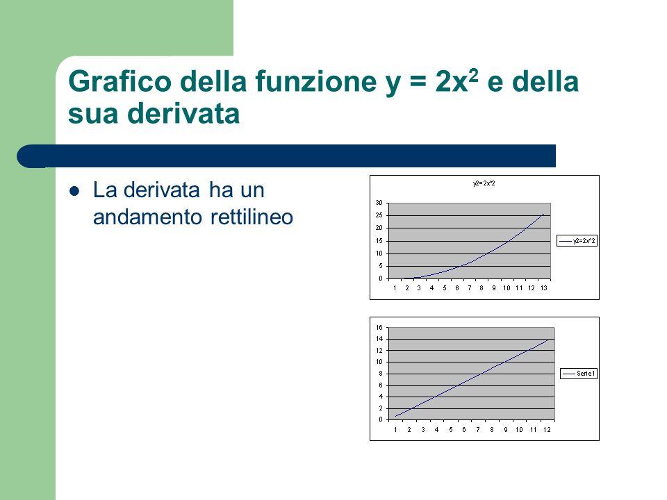 Grafico della funzione y = 2x 2 e della sua derivata La derivata ha un andamento rettilineo
