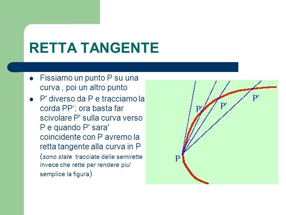 RETTA TANGENTE Fissiamo un punto P su una curva, poi un altro punto P' diverso da P e tracciamo la corda PP; ora basta far scivolare P' sulla curva ve