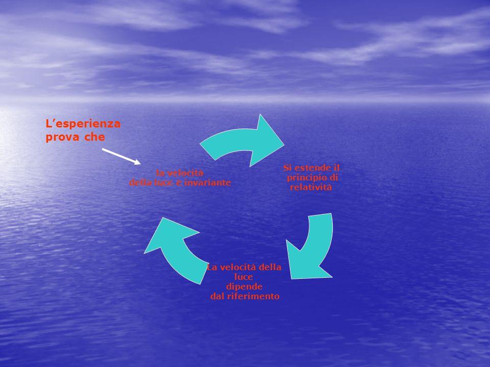 Si estende il principio di relatività La velocità della luce dipende dal riferimento la velocità della luce è invariante Lesperienza prova che