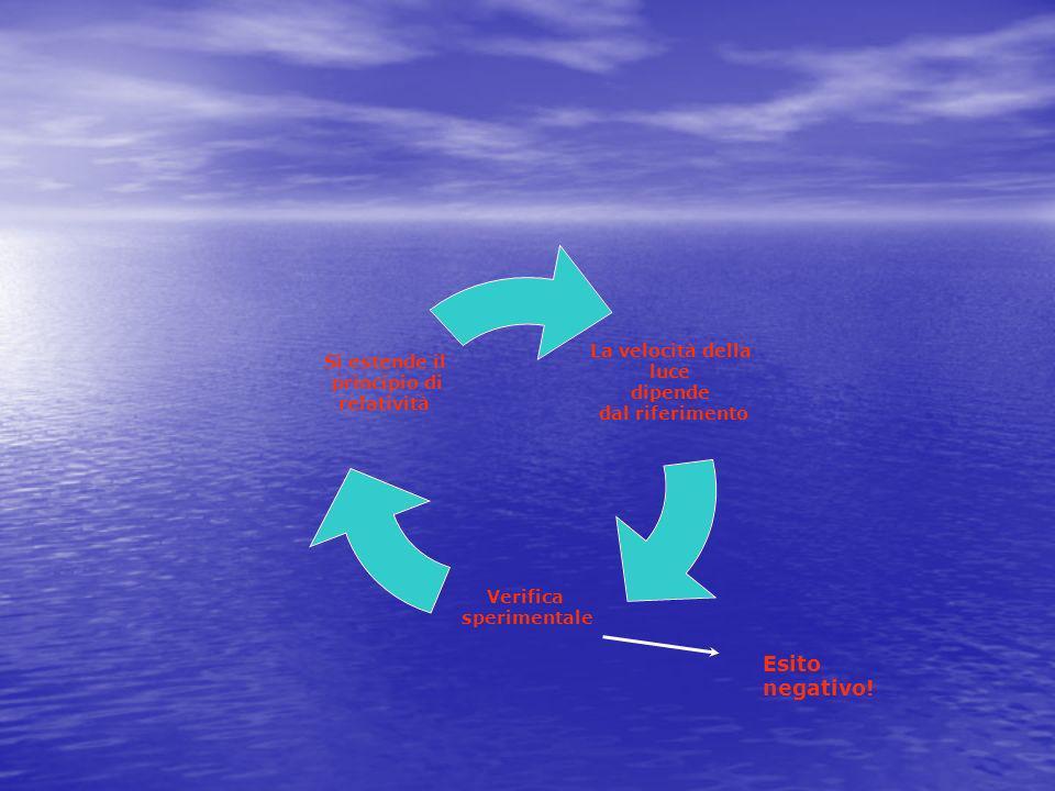 La velocità della luce dipende dal riferimento Verifica sperimentale Si estende il principio di relatività Esito negativo!