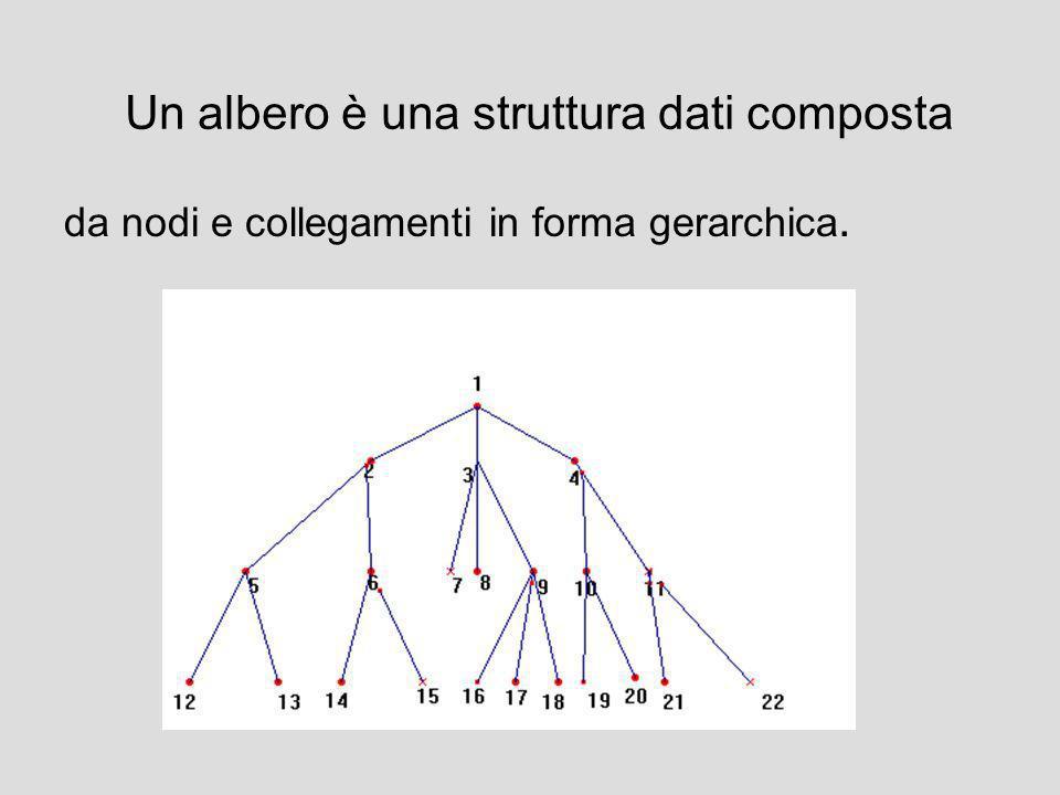 Un problema viene risolto ricercandone la soluzione in un ampio spazio dì possibili soluzioni rappresentati in un diagramma ad albero
