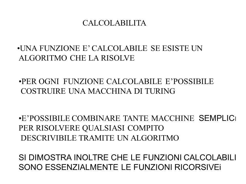 Sulla base della definizione di computabilità proposta da Turing, si può effettivamente provare che ci sono problemi non decidibili e funzioni non com