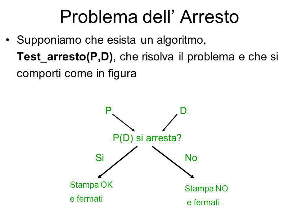 Problema dell Arresto Dato un programma P ed i suoi dati di input D si vuole sapere se tale programma terminerà. Tale problema NON E COMPUTABILE, cioè
